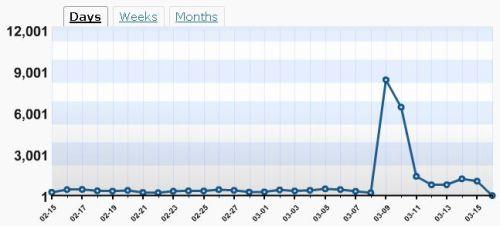 blog-graph1